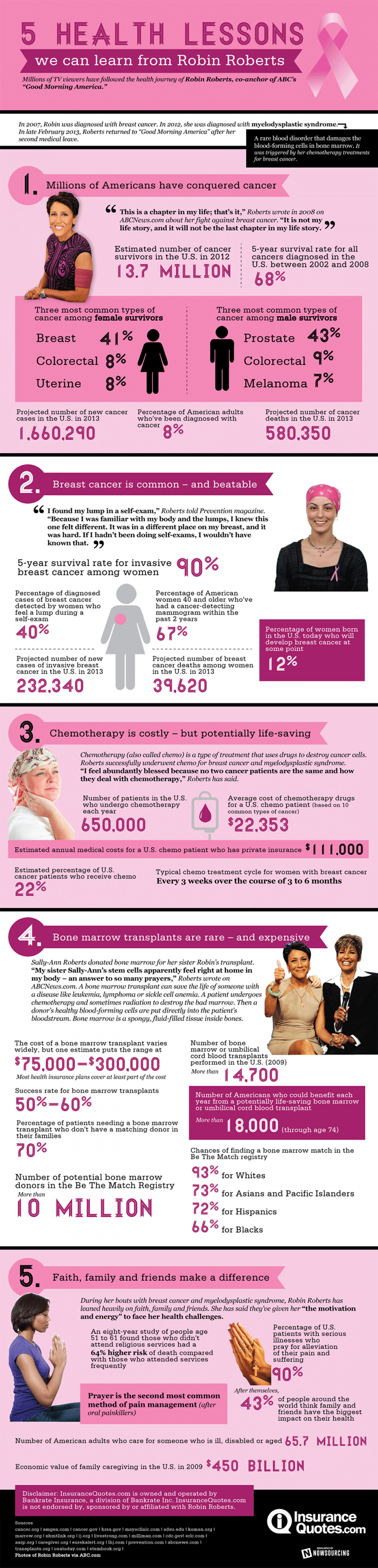 5 Health Lessons We Can Learn From Robin Roberts Infographic