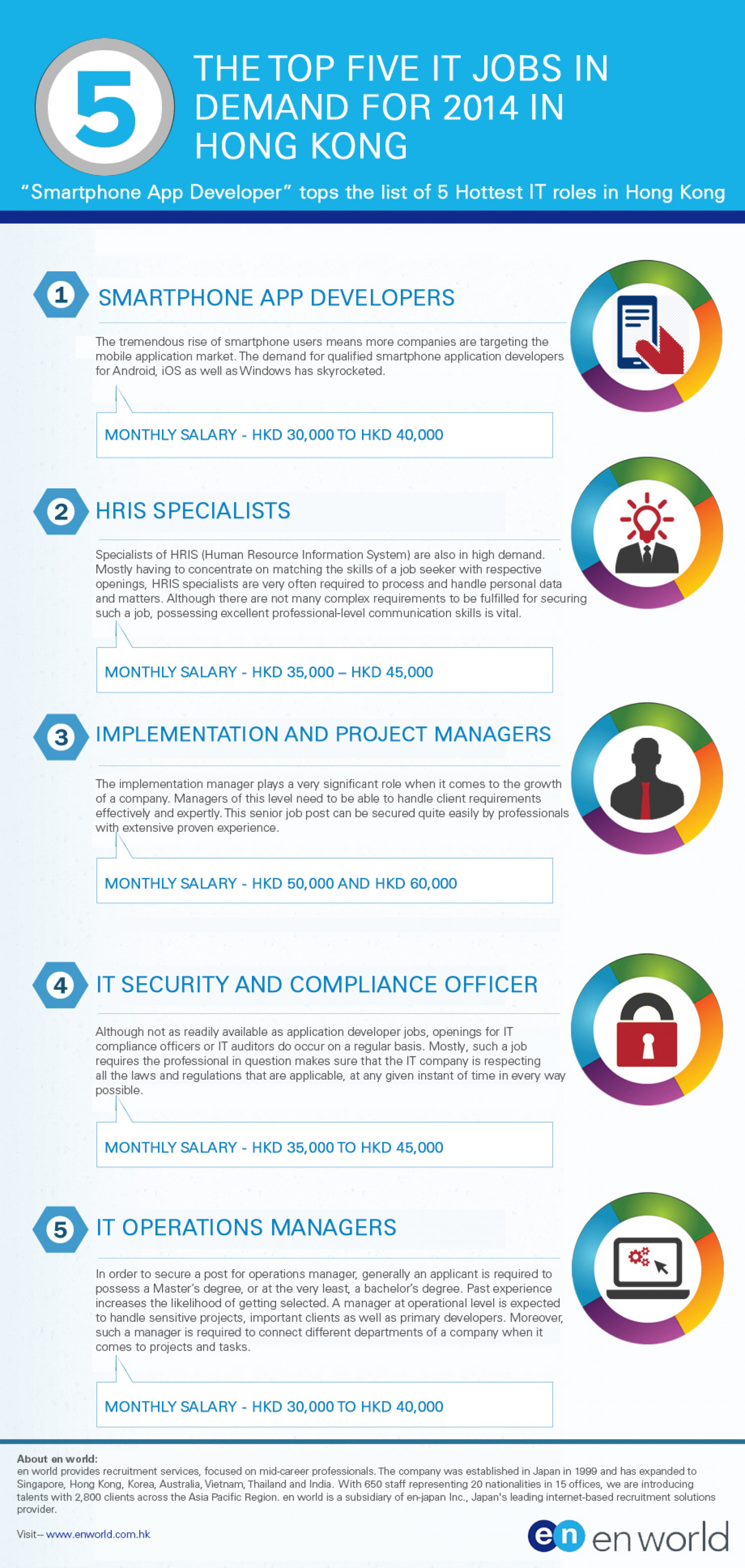 5 hottest IT Jobs in Hong Kong Infographic