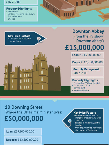5 Iconic Homes and How Much They'd Actually Cost You Infographic