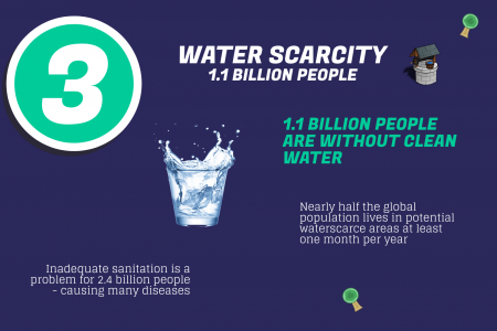 5 Important Environmental Problems besides Climate Change (Infographic) Infographic