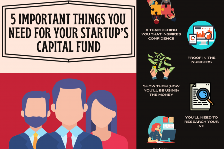 5 Important Things You Need for Your Startup's Capital Fund Infographic