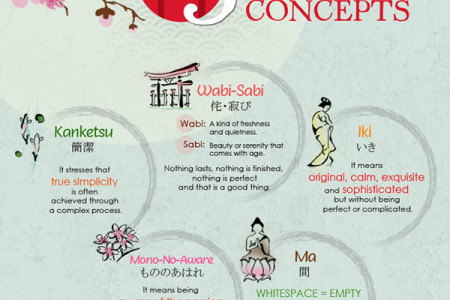 5 Japanese Design Concepts Infographic