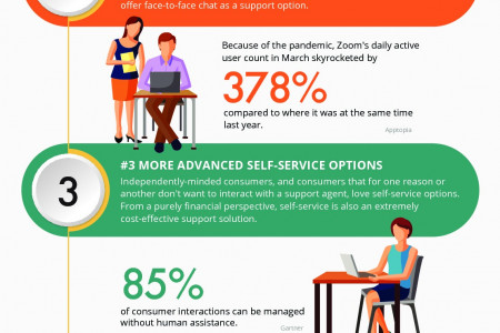 5 Key Customer Support Trends for 2020 and Beyond Infographic Infographic