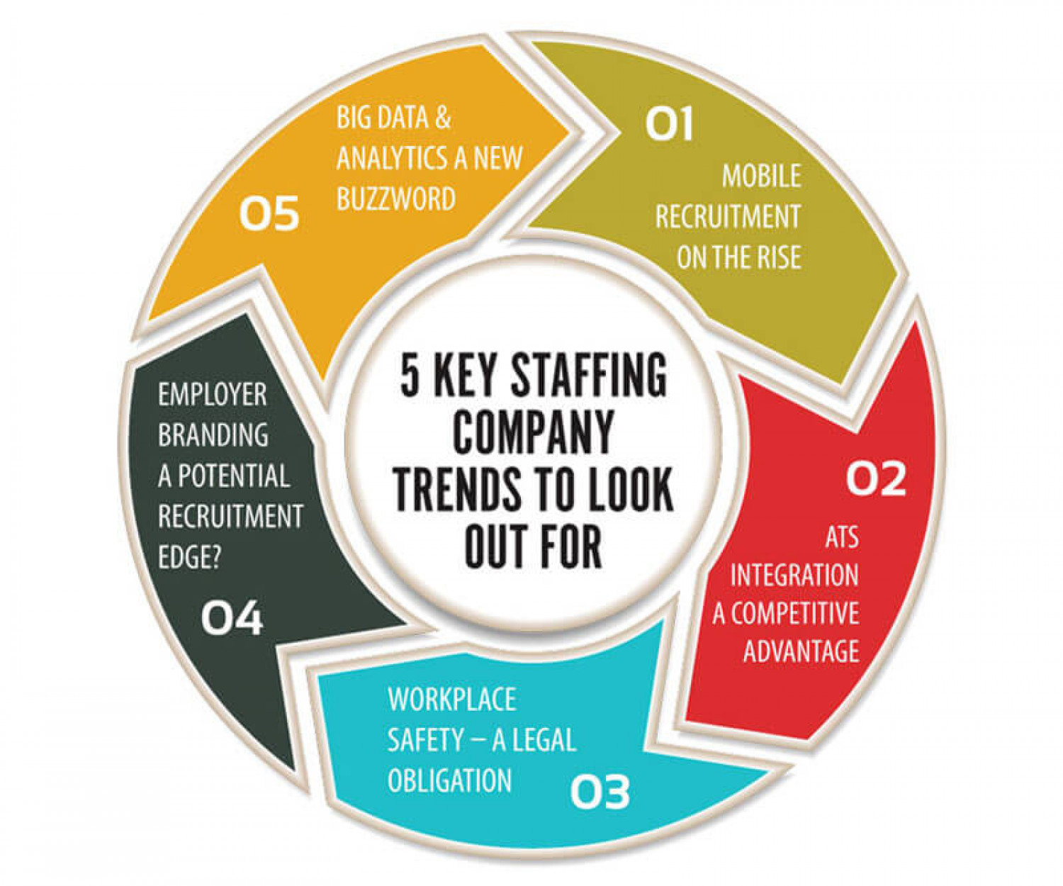 5 Key Staffing Company Trends To Look Out For Infographic