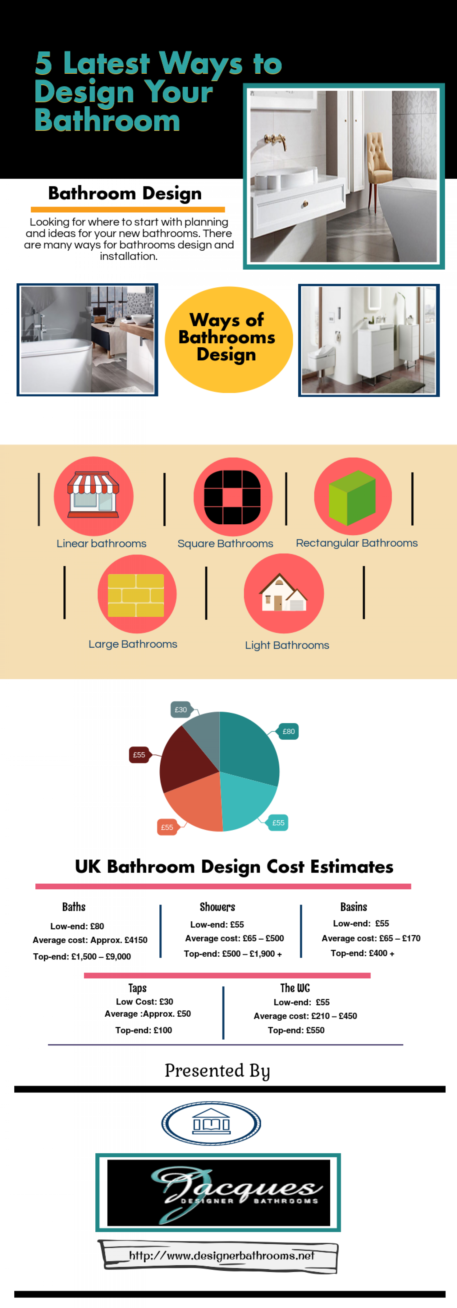 5 Latest Ways To Design Your Bathroom & Cost Estimates Infographic