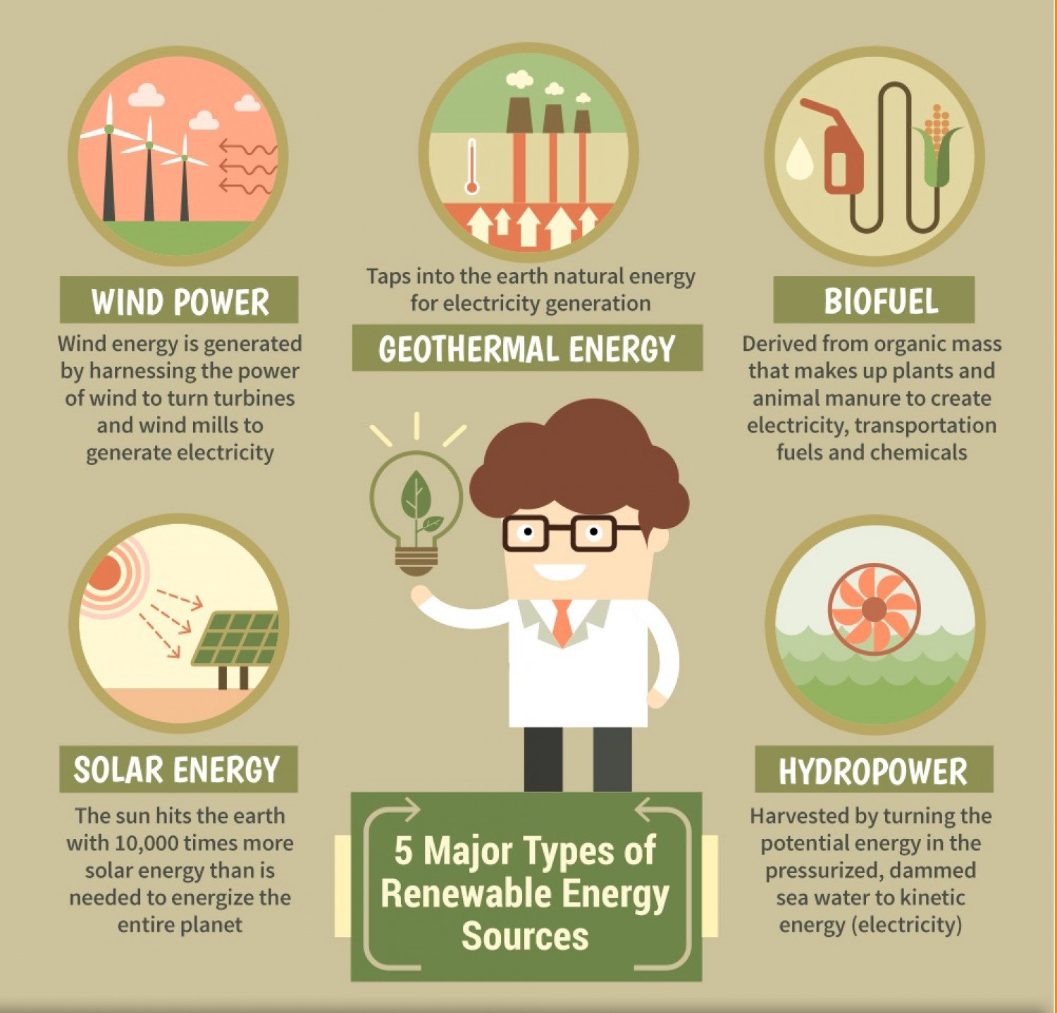 5 Major Types of Renewable Energy Resources | Visual.ly