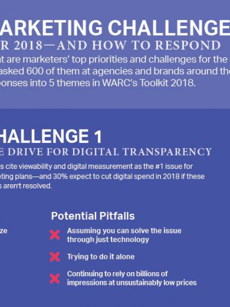 5 Marketing Challenges for 2018—and How to Respond Infographic