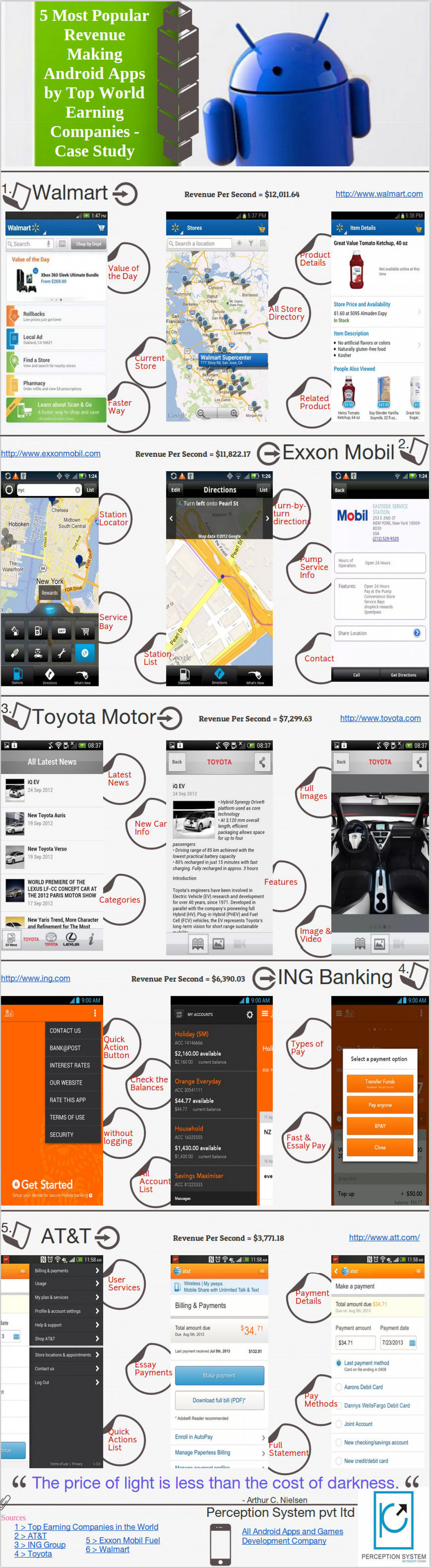 5 Most Popular Revenue Making Android Apps by Top World Earning Companies  - Case Study Infographic