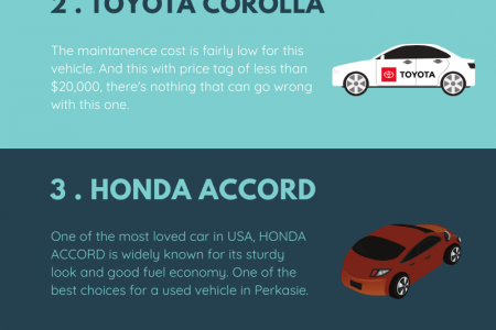 5 MOST POPULAR USED VEHICLES IN 2020 Infographic