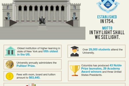 5 Most Selective Ivy League Schools Infographic