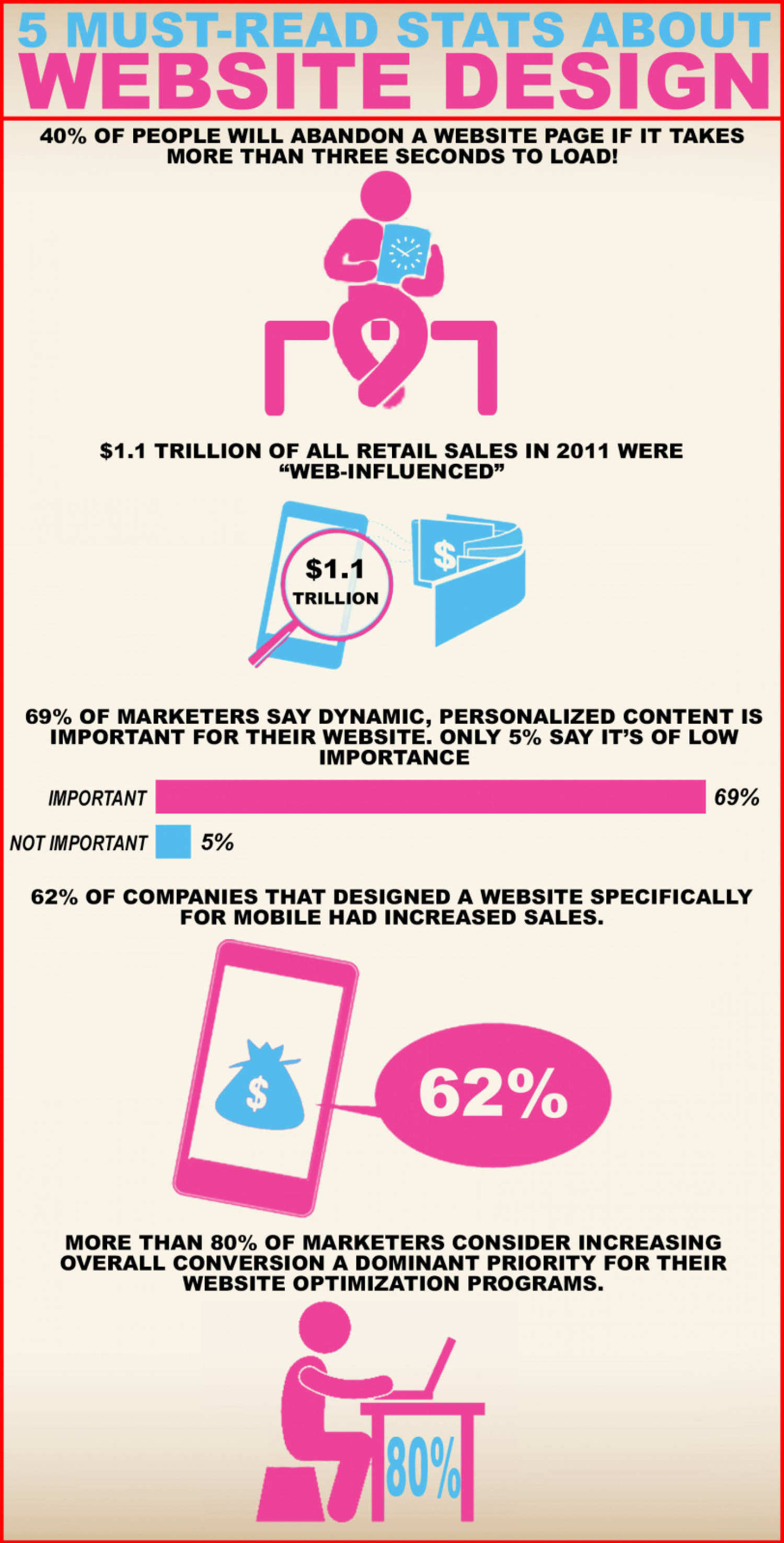 5 Must-Read Stats About Website Design Infographic