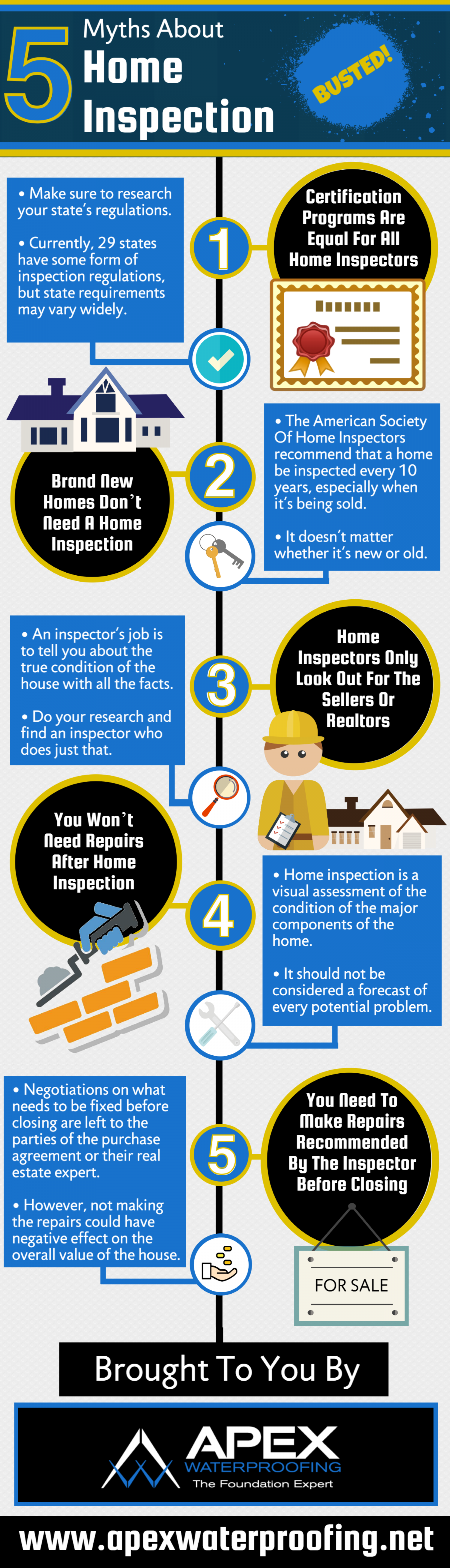 5 myths about home inspection | Apexwaterproofing.net Infographic