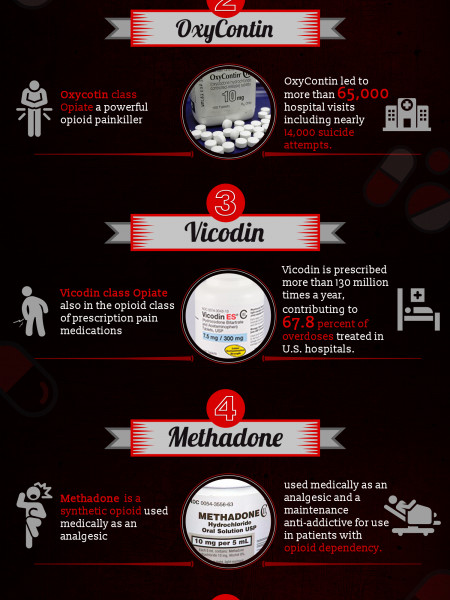 5 Pills That Can Kill You | Opiate Rehab Infographic