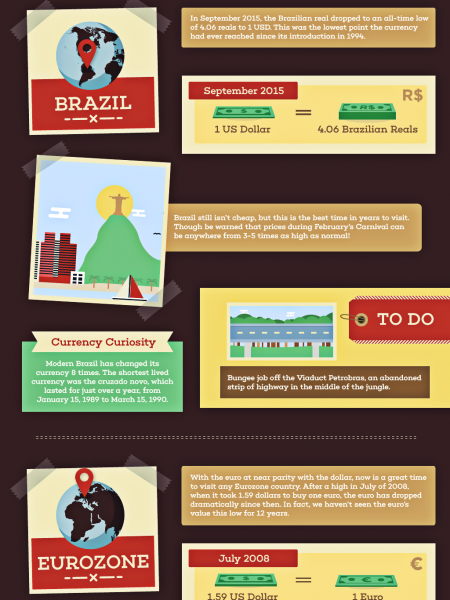 5 Places Where the Dollar Goes Further Infographic