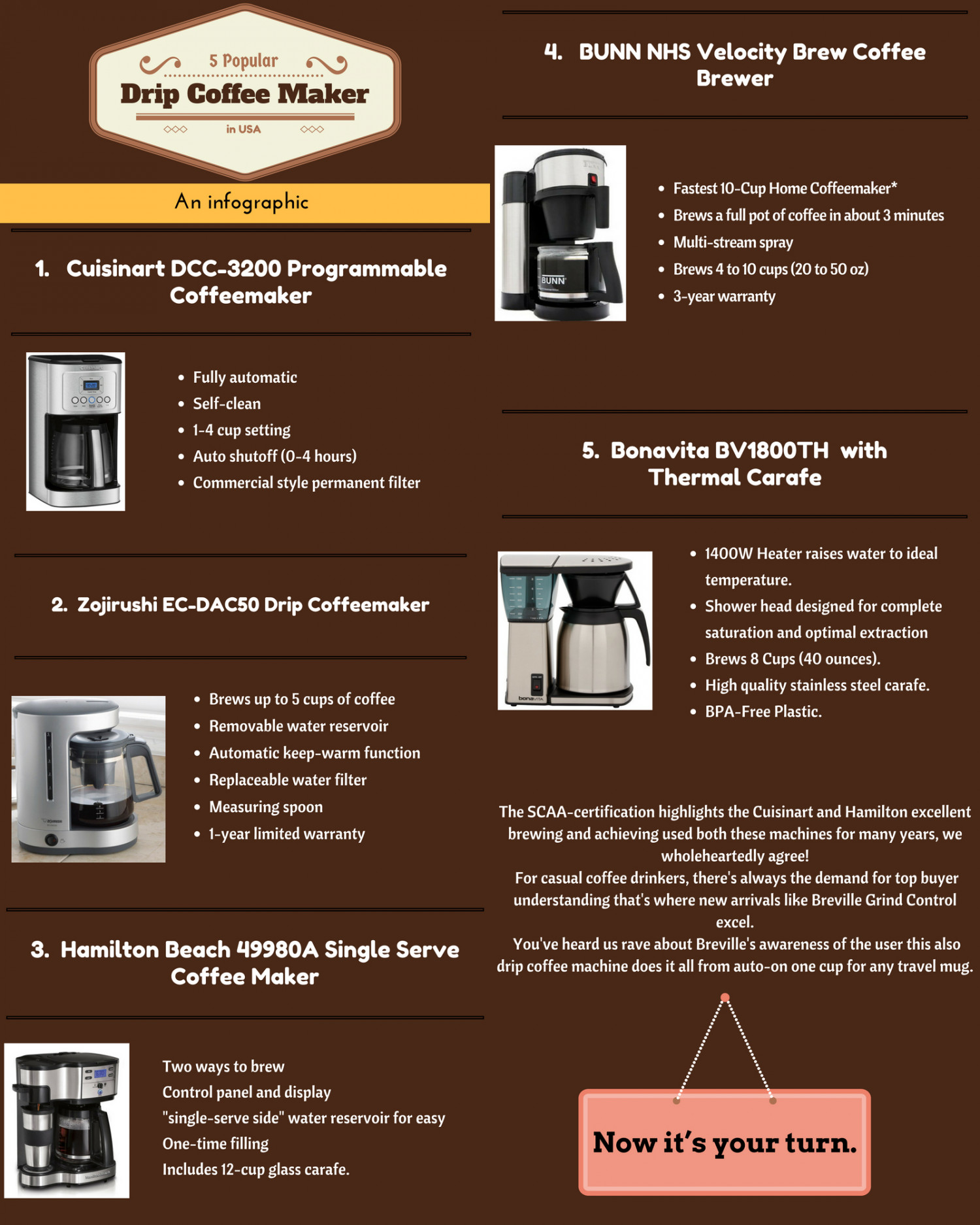 5 Popular Drip Coffee Makers in USA.  Infographic