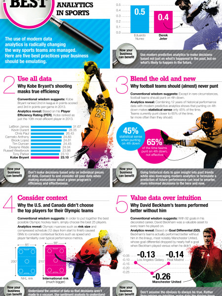 5 Best Practices Organizations Can Learn From Analytics In Sports Infographic