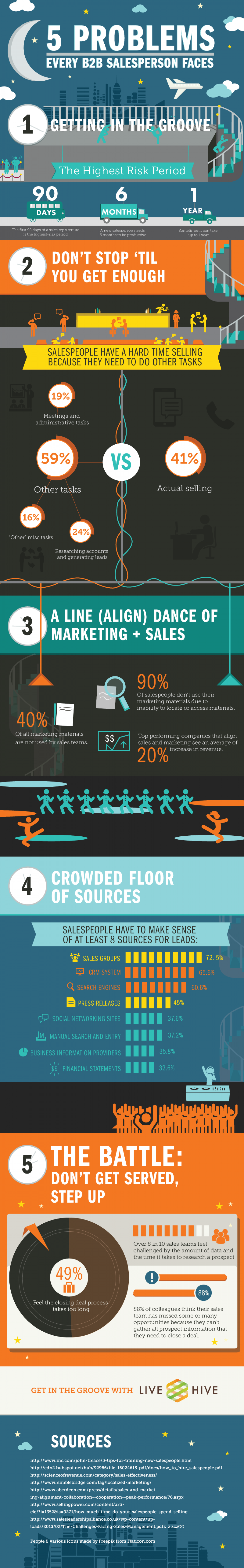 5 Problems Every B2B Salesperson Faces Infographic