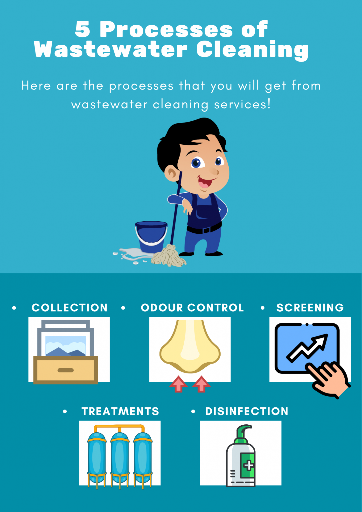 5 Processes of Wastewater Cleaning Infographic