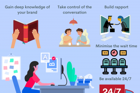 5 Professional Hacks For Your Contact Centre Staff Infographic