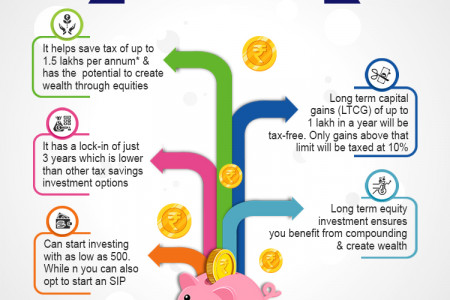 5 Reason to invest in ELSS Infographic