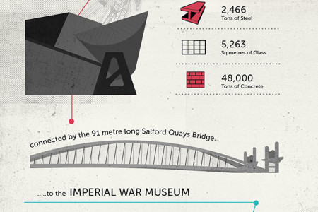 5 Reasons to be a proud Mancunian Infographic