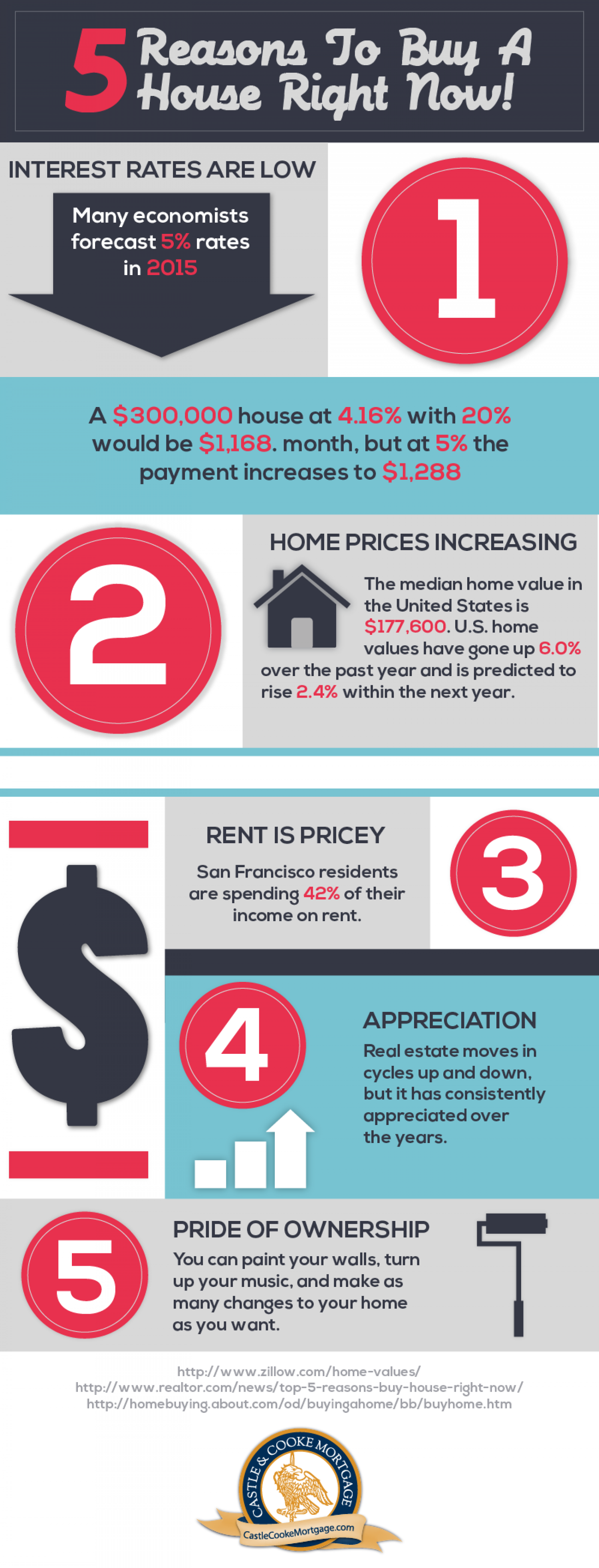 5 Reasons To Buy A House Right Now