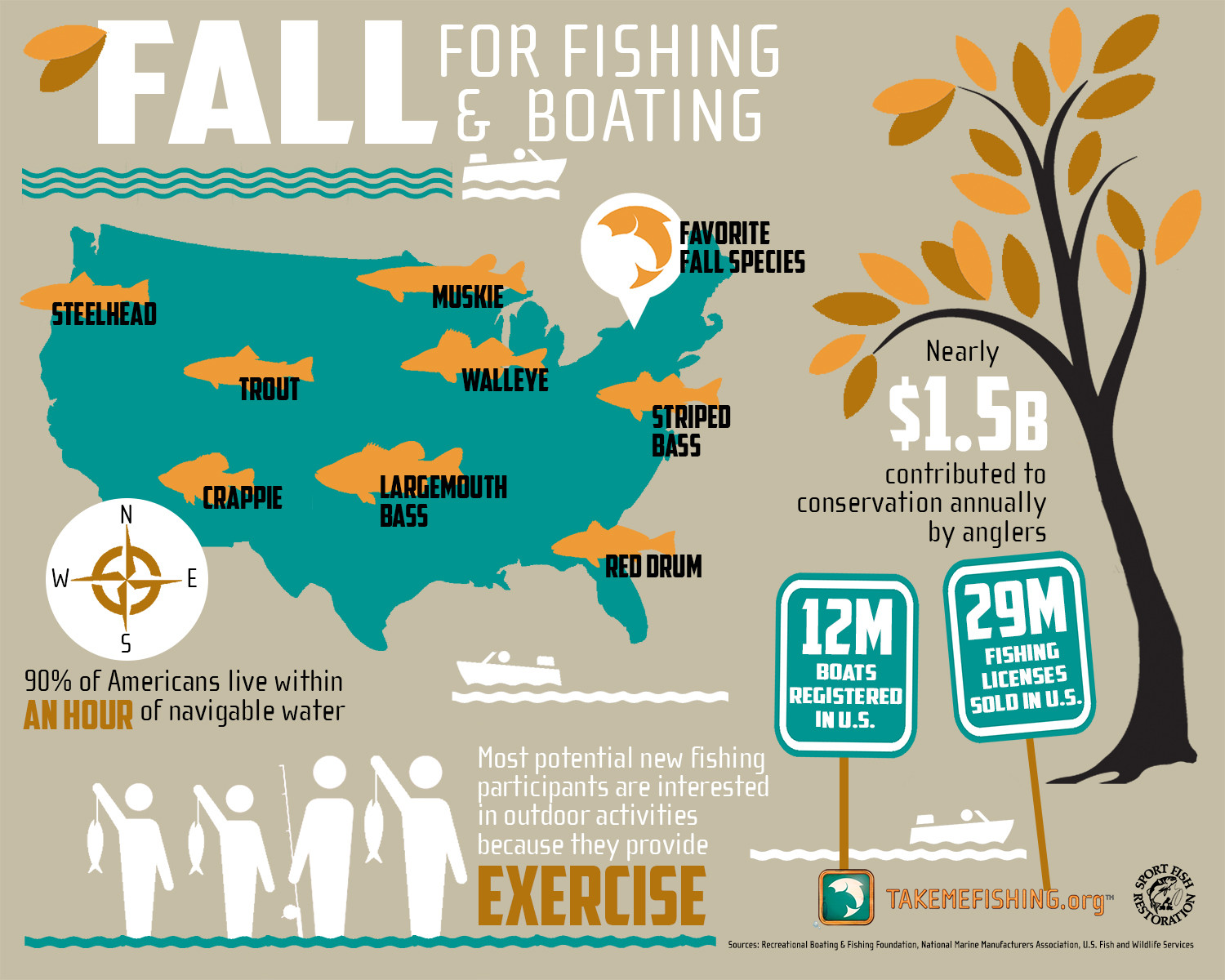 5 Reasons to Fall for Fishing and Boating Infographic