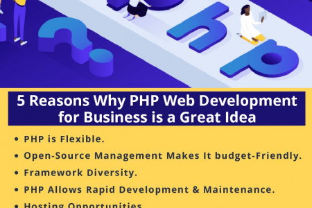 5 Reasons Why PHP Web Development for Business is a Great Idea Infographic