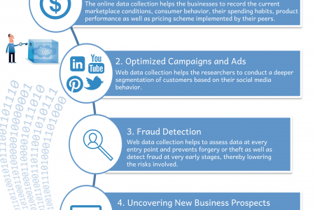 5 Reasons Why Web Data Collection is used in ECommerce Industry Infographic