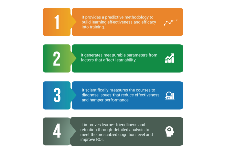 5 Reasons Why You Should Use EI Design's Unique Framework to Measure the Learnability Infographic