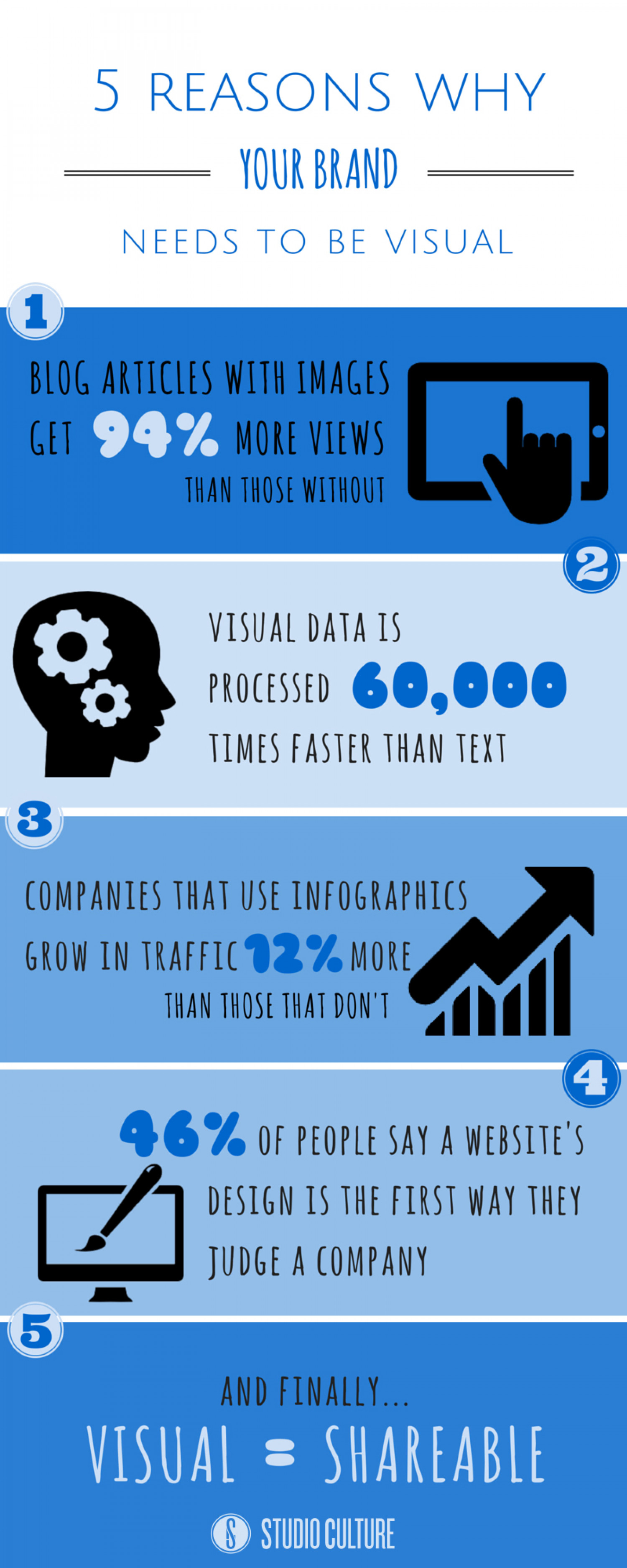 5 Reasons Why Your Brand Needs To Be Visual Infographic