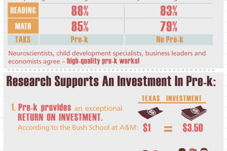 5 Reasons You Should Care About Pre-K Infographic