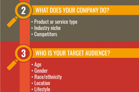 5 Research Questions To Ask Before Designing A Logo Infographic
