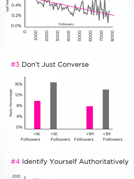 5 Scientifically Proven Ways to Get More Followers  Infographic