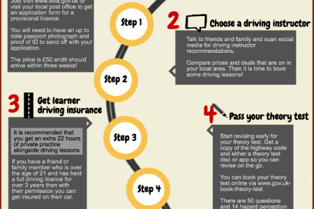 5 Simple Steps To Get On The Road Infographic