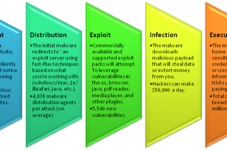 5 Stages of Web Malware Attack | Total Security Infographic