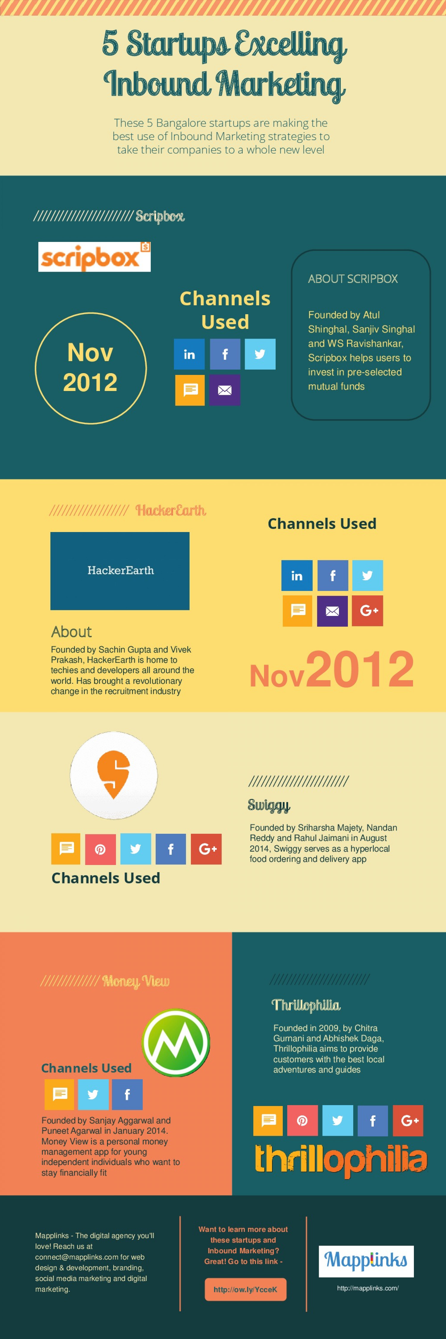 5 Startups in Bangalore Excelling in Inbound Marketing Infographic
