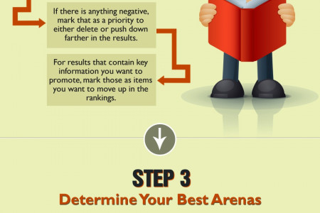 5 Step Easy Step to Make online Reputation Infographic