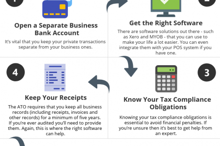 5 Steps for Brilliant Bookkeeping Infographic
