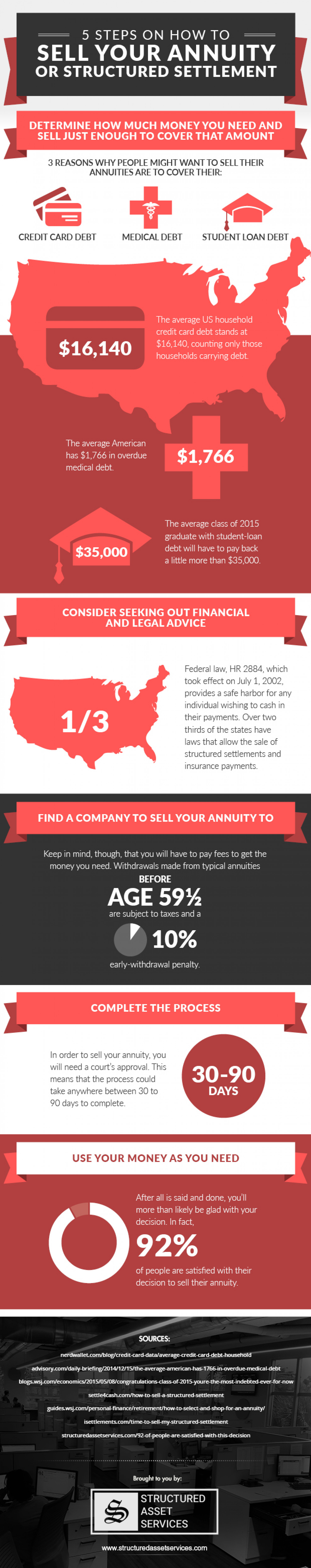 5 Steps On How To Sell Your Annuity Or Structured Settlement Infographic