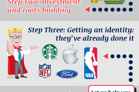 5 Steps to a Successful Brand Infographic