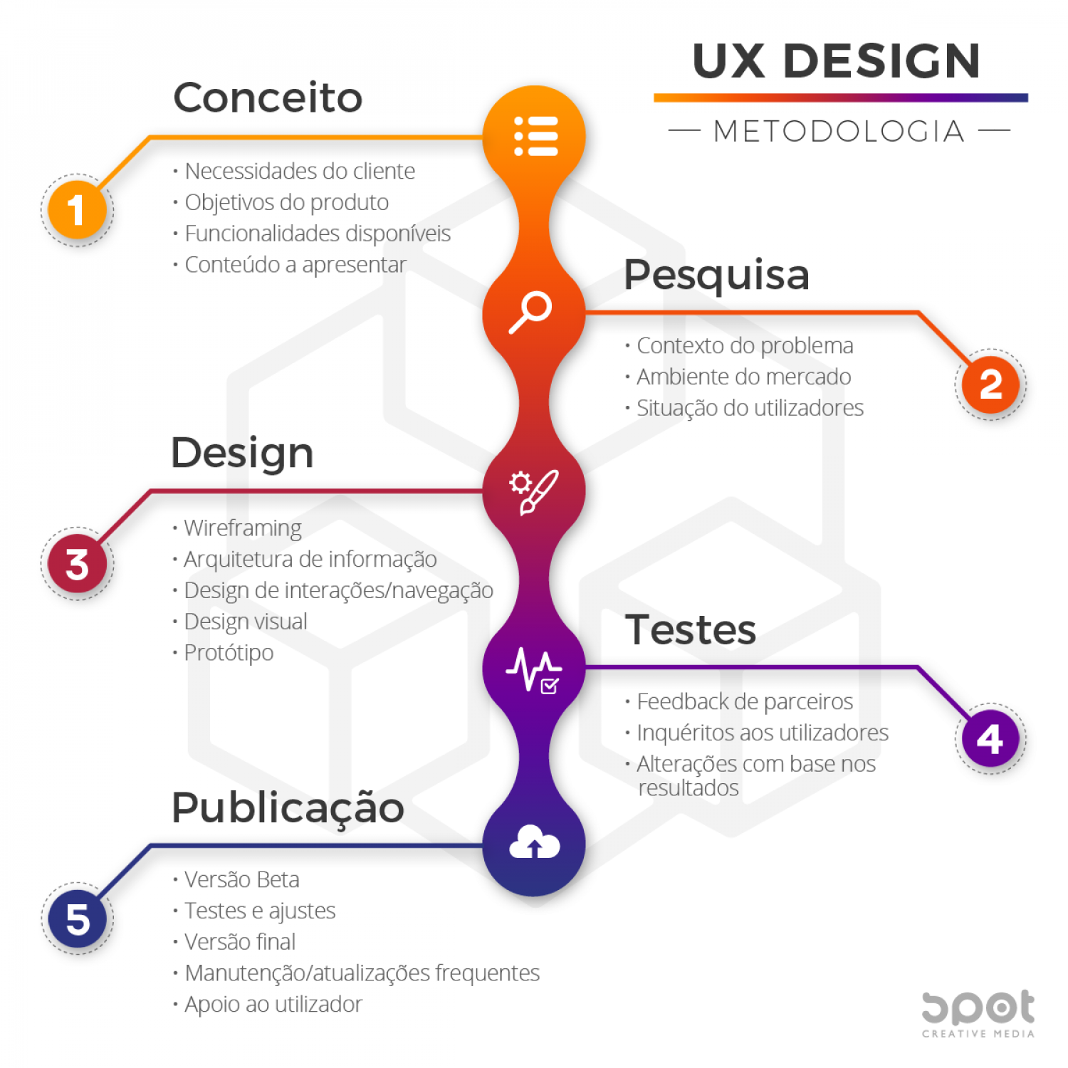 5 steps to a successful UX design [PORTUGUESE] Infographic