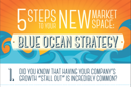 5 steps to Blue Ocean Strategy Infographic