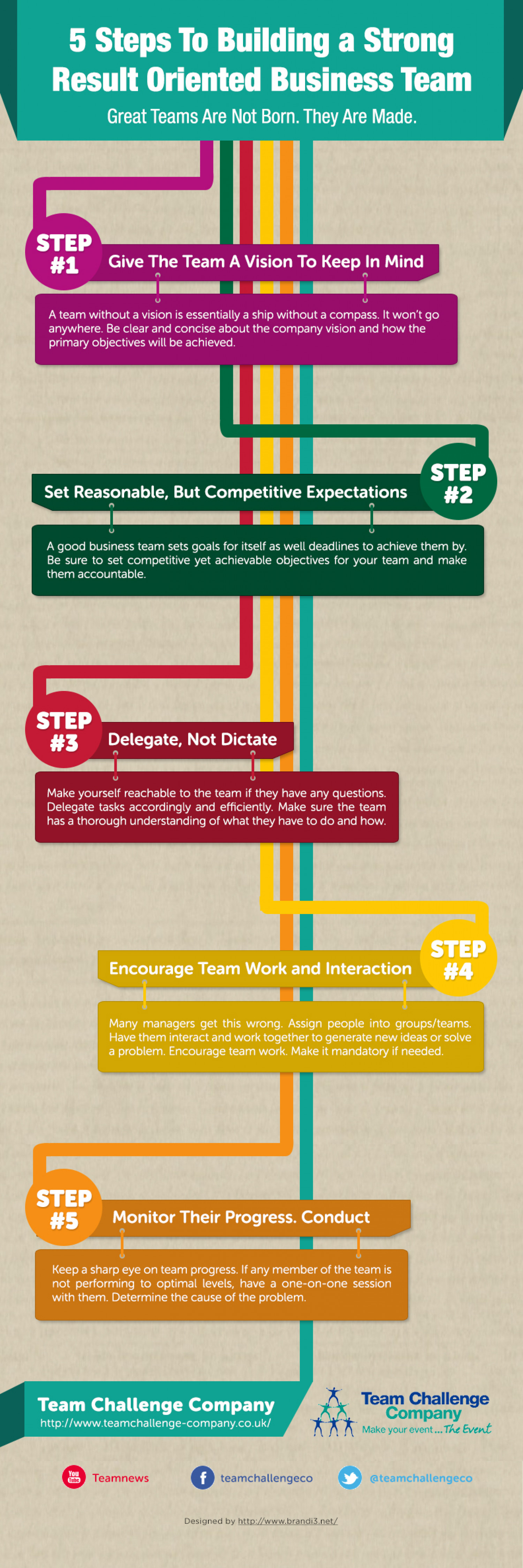 5 Steps To Building A Strong Result Oriented Business Team Infographic