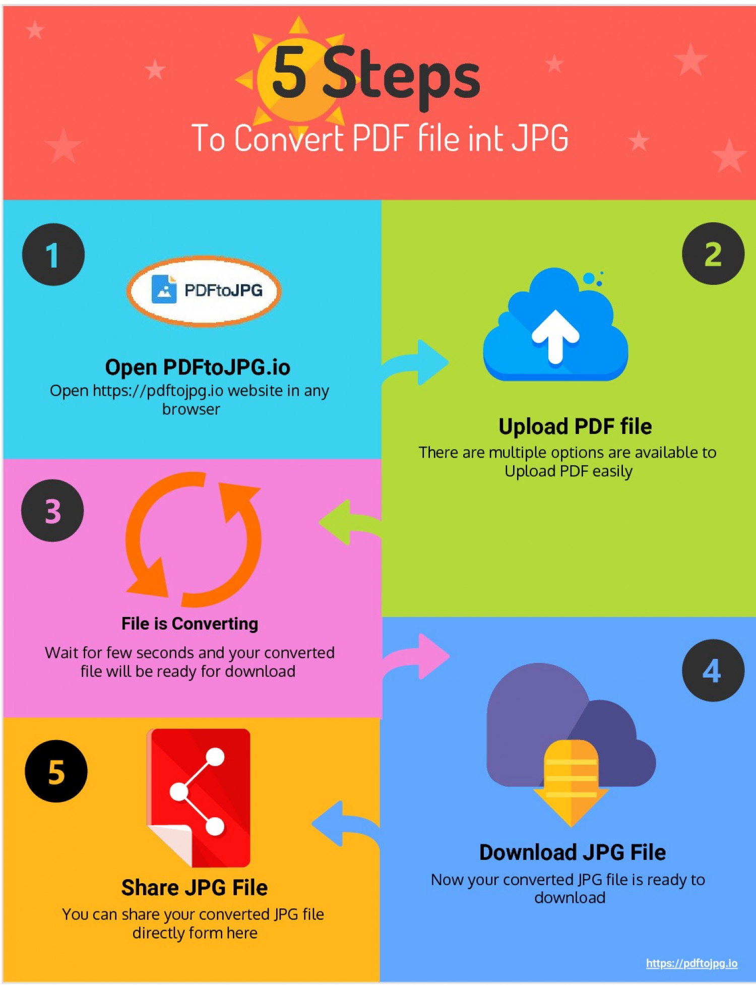 5 Steps to Convert JPG from PDF Infographic
