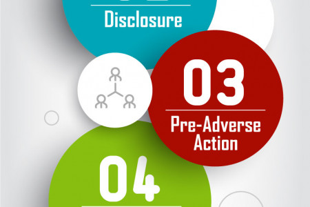 5 Steps To Ensure Compliance with the FCRA Infographic