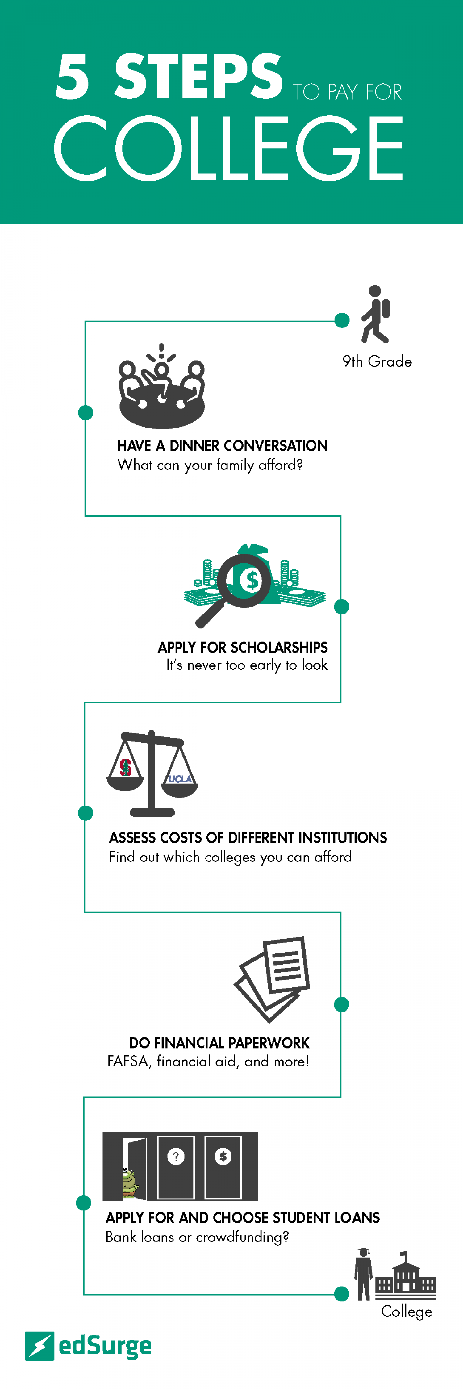 steps to apply to college