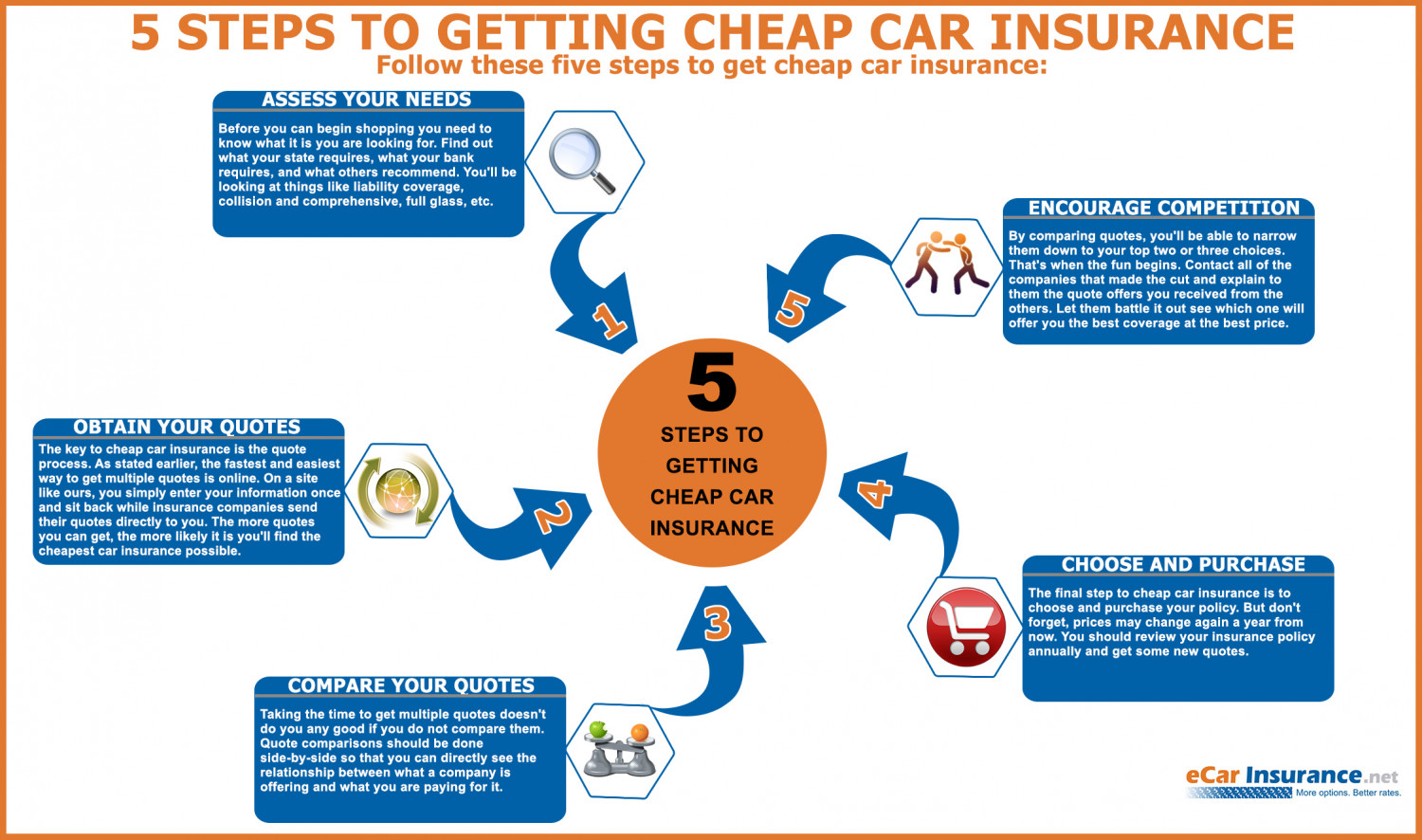 5 Steps To Getting Cheap Car Insurance Visual Ly