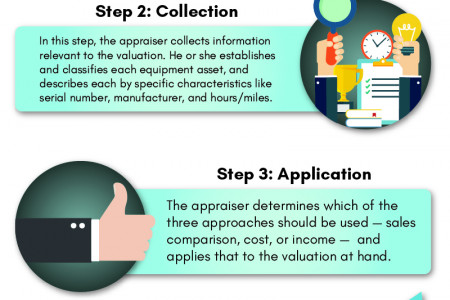 5 Steps to Machinery and Equipment Valuation Infographic