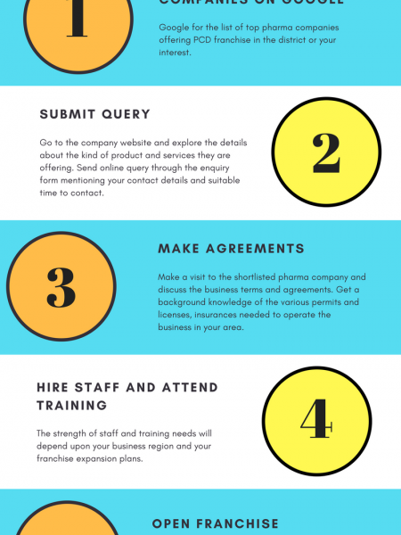 5 steps to pcd franchise Infographic